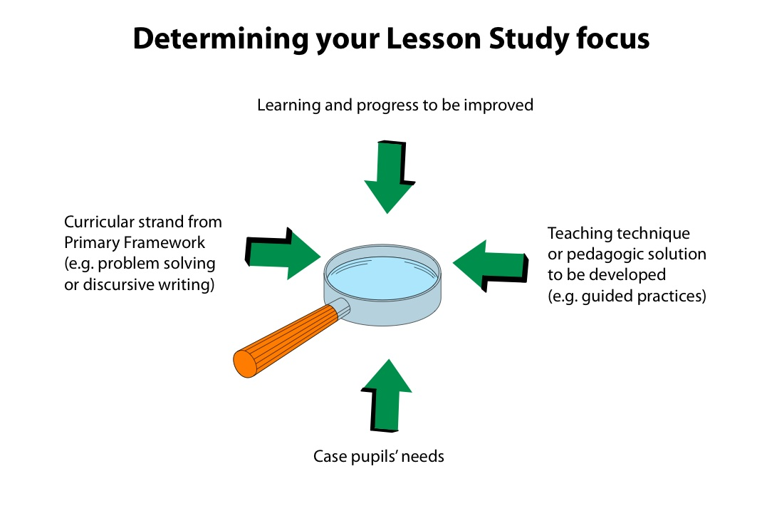 Identifying a lesson study focus